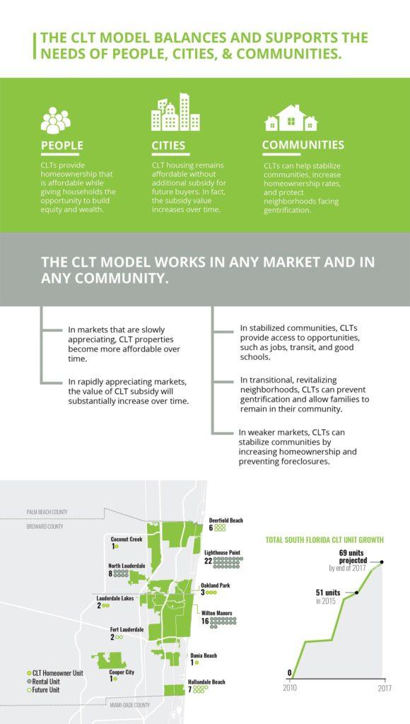 CLT-Model-infograph